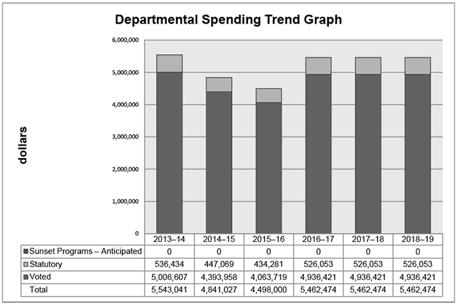 This graphic is a line graph that illustrates the spending trend for the Office. Financial figures are presented in dollars along the y axis, increasing in million dollar increments. These are graphed against fiscal years from 2012–13 to 2017–18 on the x axis